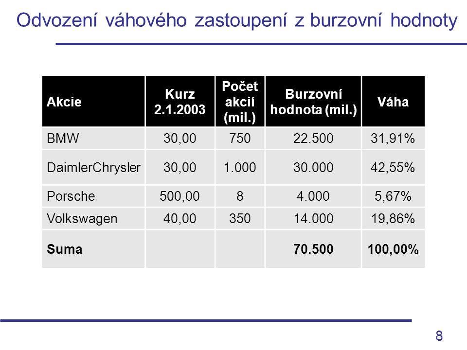 9 Index vážený podle tržní kapitalizace (a) Akcie Kurz 2.1.2003 FaktorVáhaHodnota BMW30,001/3031,91%0,3191 DaimlerChrysler30,001/3042,55%0,4255 Porsche500,001/5005,67%0,0567 Volkswagen40,001/4019,86%0,1986 Suma100,00%1,0000 Index (x 100)100,00