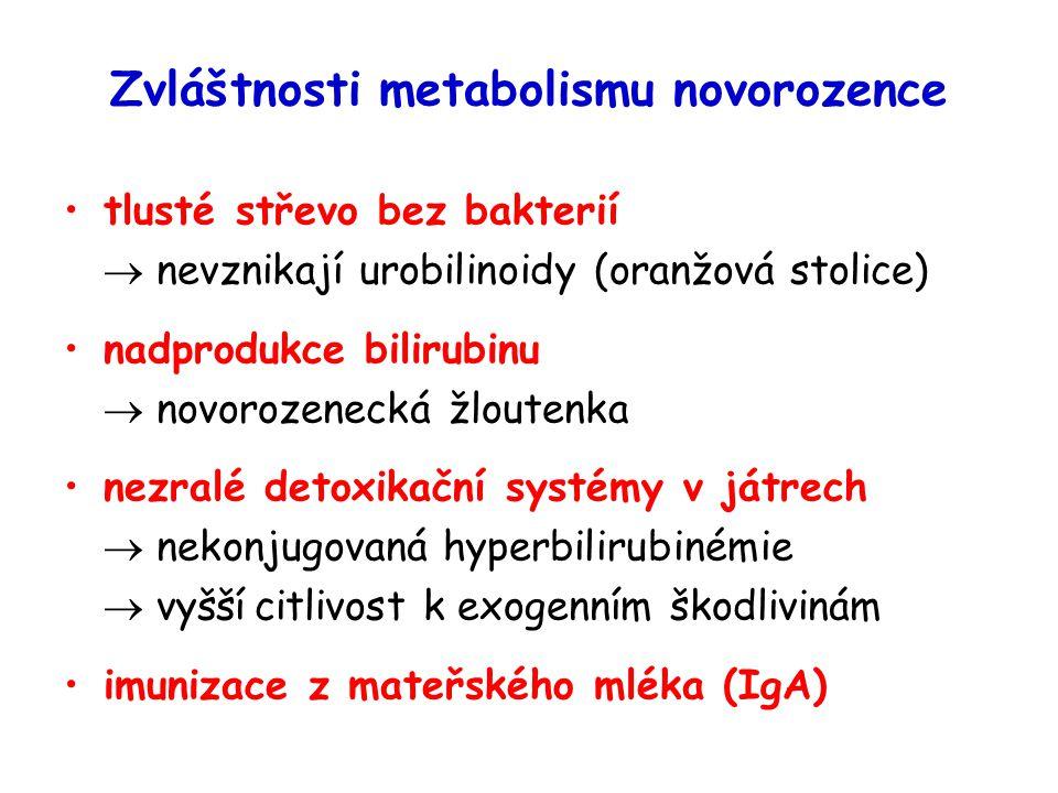 Zvláštnosti metabolismu novorozence tlusté střevo bez bakterií  nevznikají urobilinoidy (oranžová stolice) nadprodukce bilirubinu  novorozenecká žloutenka nezralé detoxikační systémy v játrech  nekonjugovaná hyperbilirubinémie  vyšší citlivost k exogenním škodlivinám imunizace z mateřského mléka (IgA)
