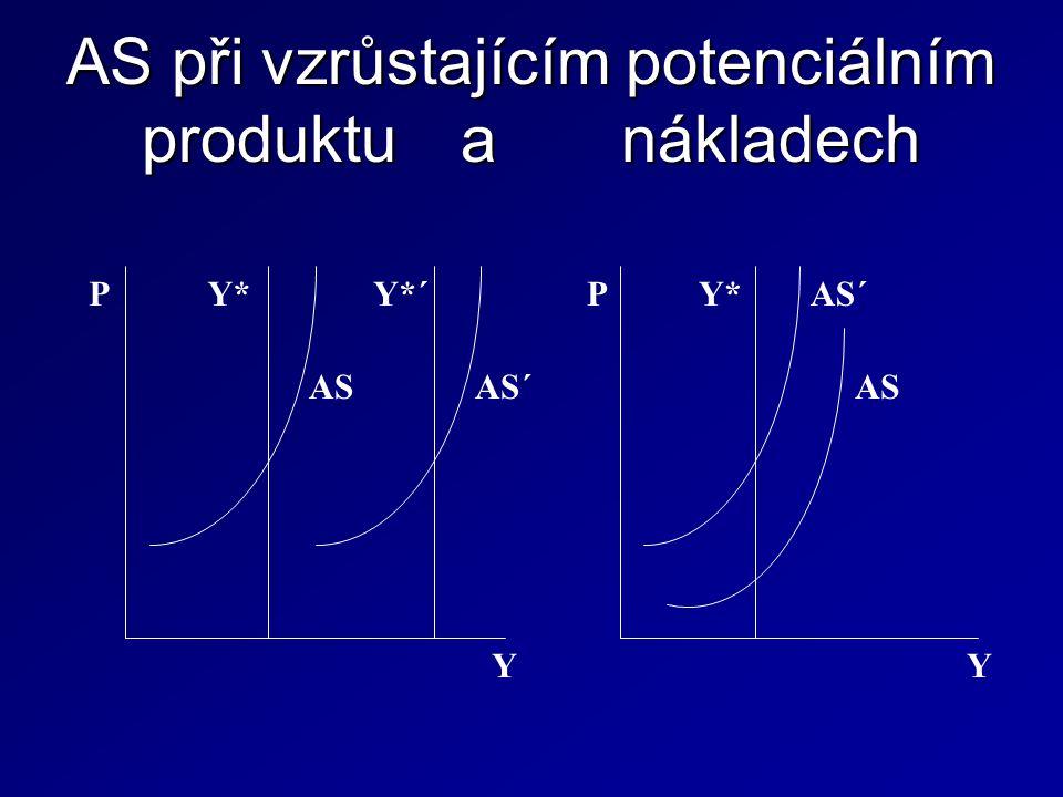 AS při vzrůstajícím potenciálním produktu a nákladech P AS AS´ Y*Y*´ Y P AS AS´Y* Y