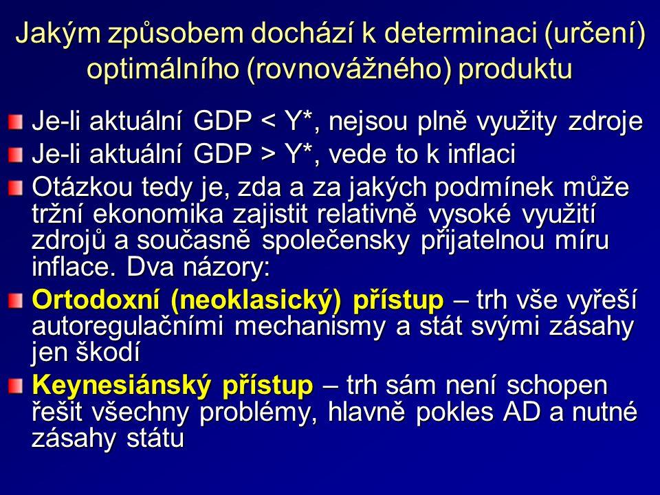 Jakým způsobem dochází k determinaci (určení) optimálního (rovnovážného) produktu Je-li aktuální GDP < Y*, nejsou plně využity zdroje Je-li aktuální GDP > Y*, vede to k inflaci Otázkou tedy je, zda a za jakých podmínek může tržní ekonomika zajistit relativně vysoké využití zdrojů a současně společensky přijatelnou míru inflace.