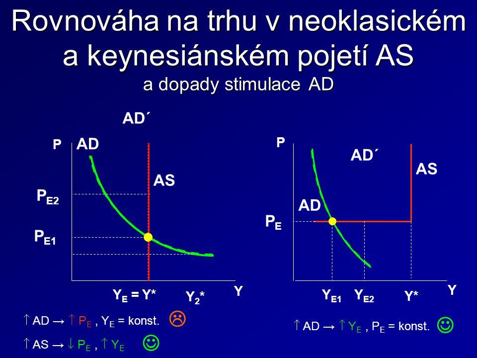 Rovnováha na trhu v neoklasickém a keynesiánském pojetí AS a dopady stimulace AD Y E = Y* AD AD´ AS Y E1 AD AD´ AS Y* Y E2 P E1 P E2 PEPE Y2*Y2*  AD →  P E, Y E = konst.