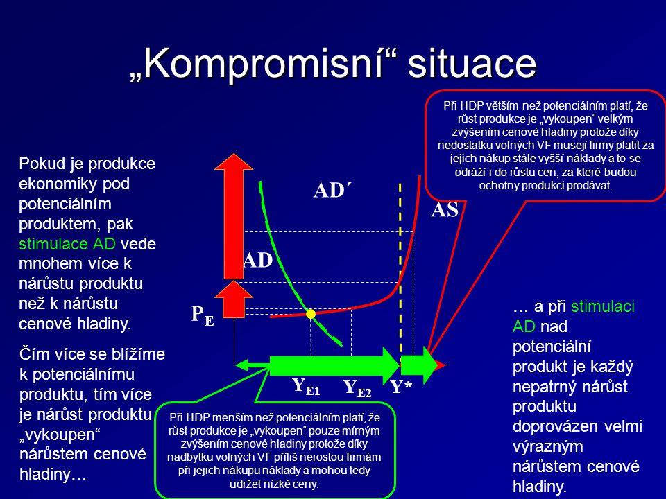 """""""Kompromisní situace Y E1 AD AD´ AS Y* Y E2 PEPE Pokud je produkce ekonomiky pod potenciálním produktem, pak stimulace AD vede mnohem více k nárůstu produktu než k nárůstu cenové hladiny."""