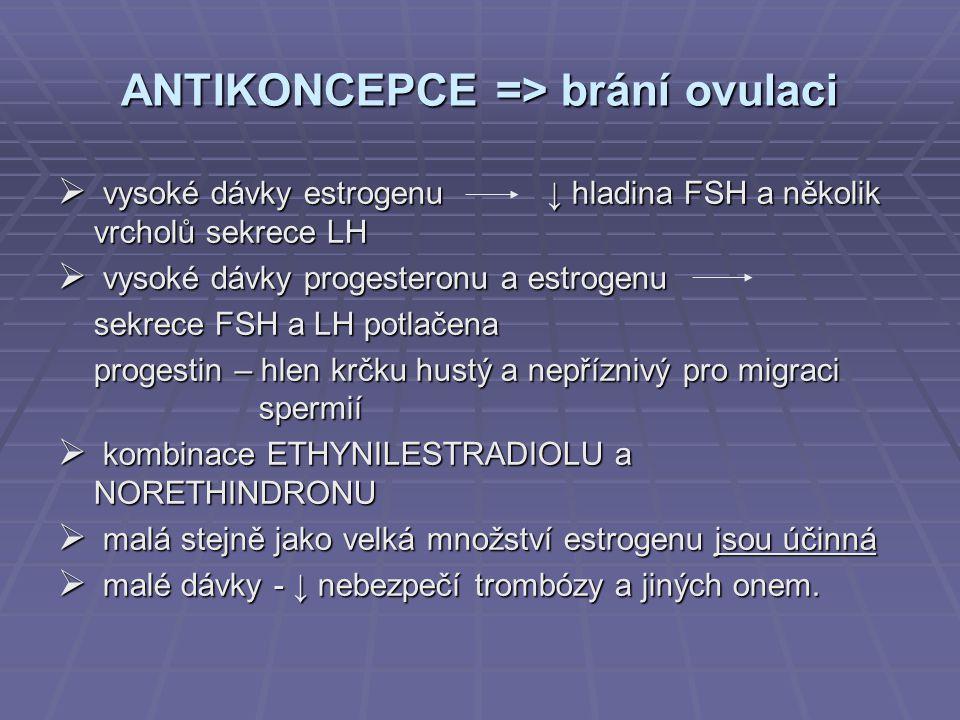 ANTIKONCEPCE => brání ovulaci  vysoké dávky estrogenu ↓ hladina FSH a několik vrcholů sekrece LH  vysoké dávky progesteronu a estrogenu sekrece FSH