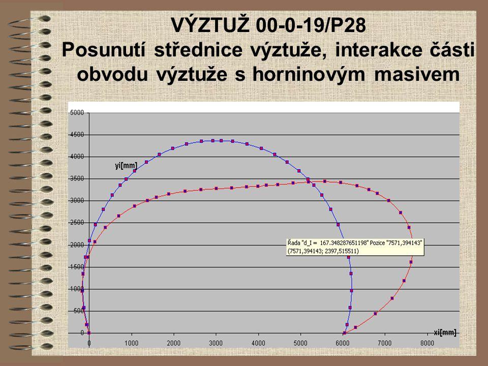 VÝZTUŽ 00-0-19/P28 Posunutí střednice výztuže, interakce části obvodu výztuže s horninovým masivem