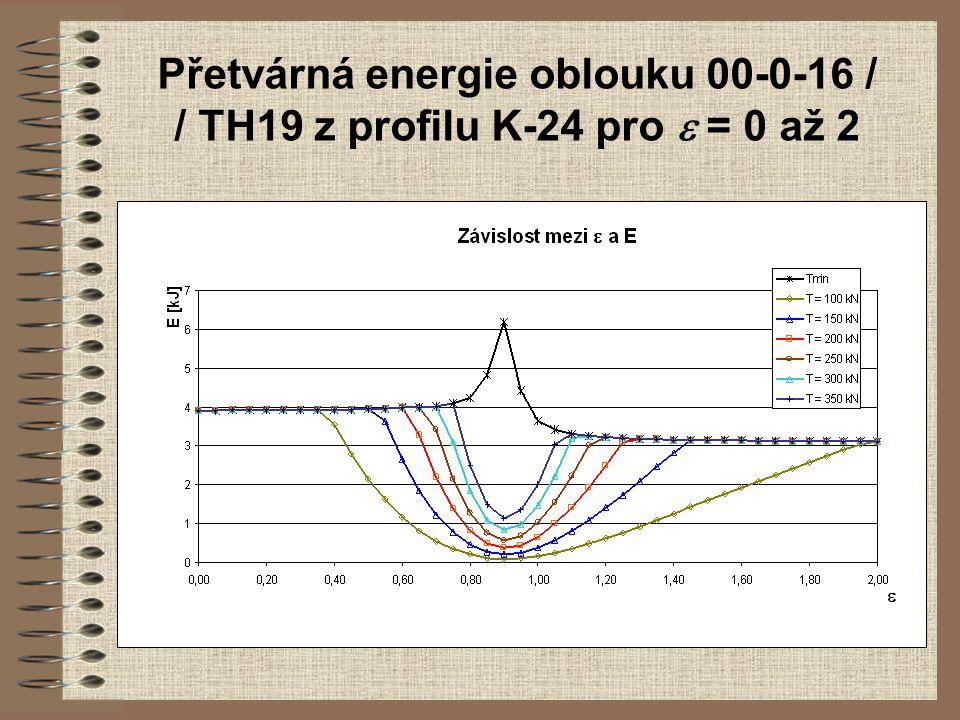 Přetvárná energie oblouku 00-0-16 / / TH19 z profilu K-24 pro  = 0 až 2