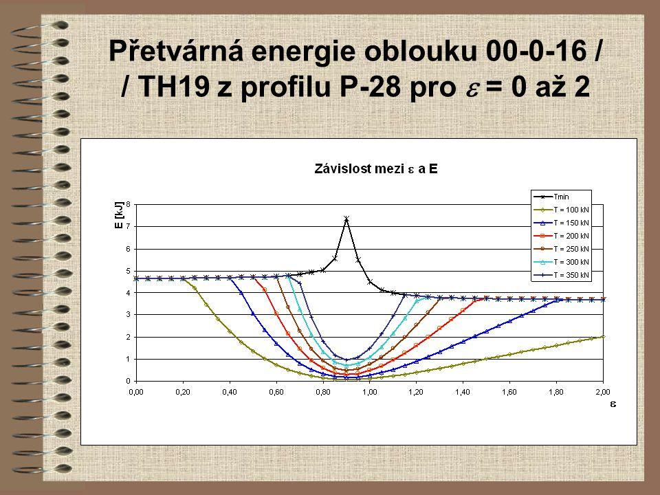 Přetvárná energie oblouku 00-0-16 / / TH19 z profilu P-28 pro  = 0 až 2