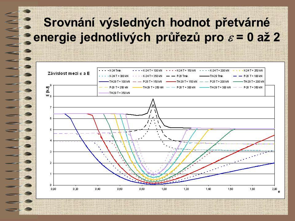 Srovnání výsledných hodnot přetvárné energie jednotlivých průřezů pro  = 0 až 2