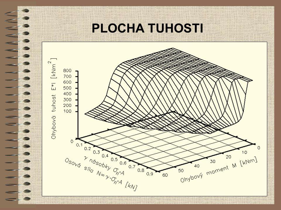 PLOCHA TUHOSTI