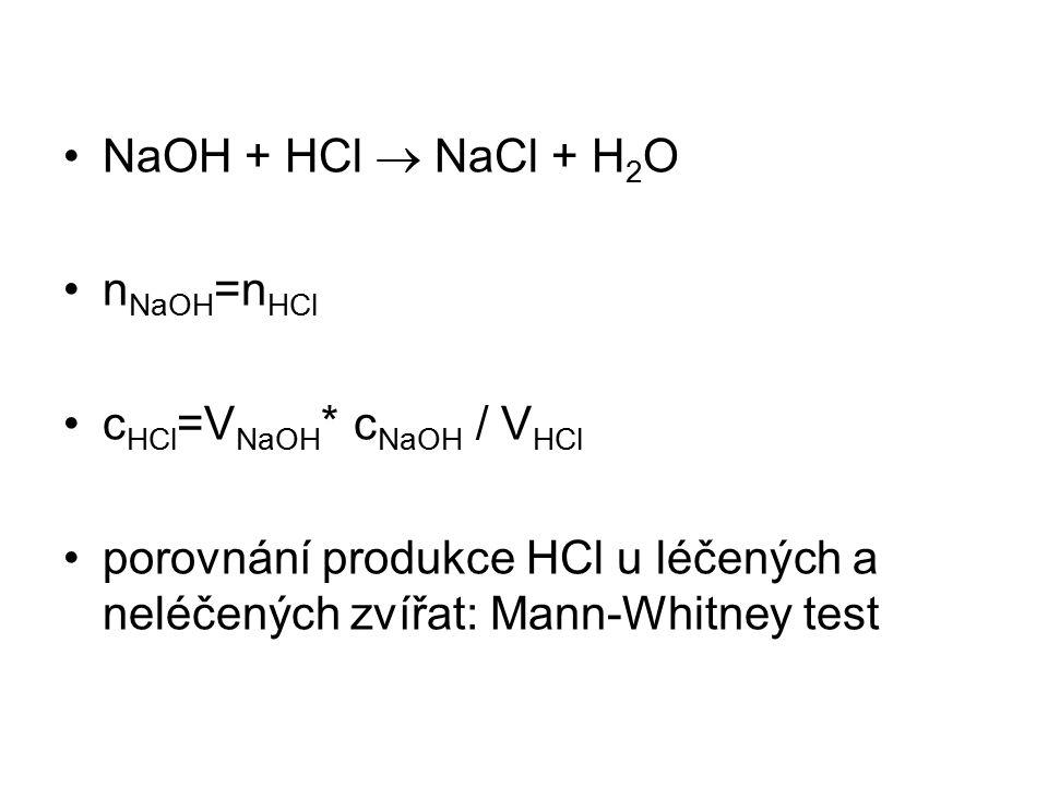 NaOH + HCl  NaCl + H 2 O n NaOH =n HCl c HCl =V NaOH * c NaOH / V HCl porovnání produkce HCl u léčených a neléčených zvířat: Mann-Whitney test