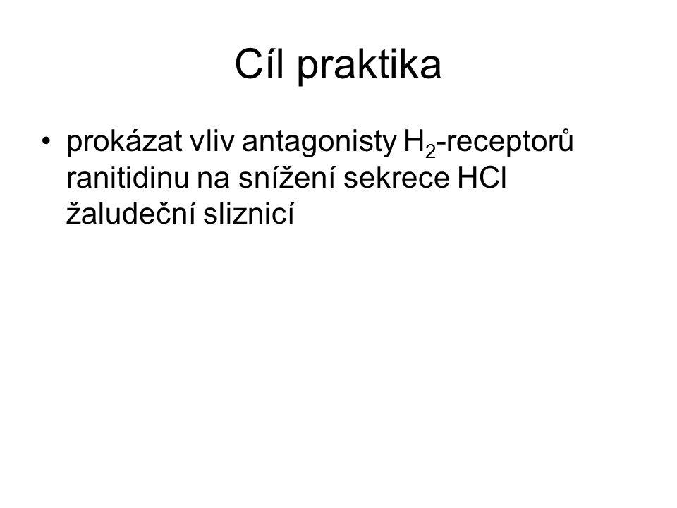 Cíl praktika prokázat vliv antagonisty H 2 -receptorů ranitidinu na snížení sekrece HCl žaludeční sliznicí