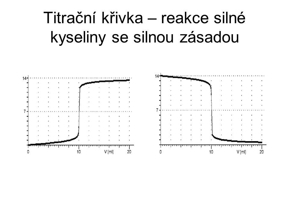 Titrační křivka – reakce silné kyseliny se silnou zásadou