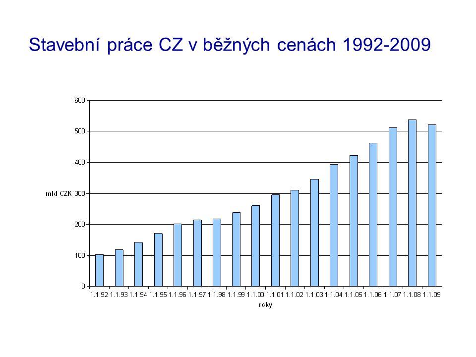 Stavební práce CZ v běžných cenách 1992-2009