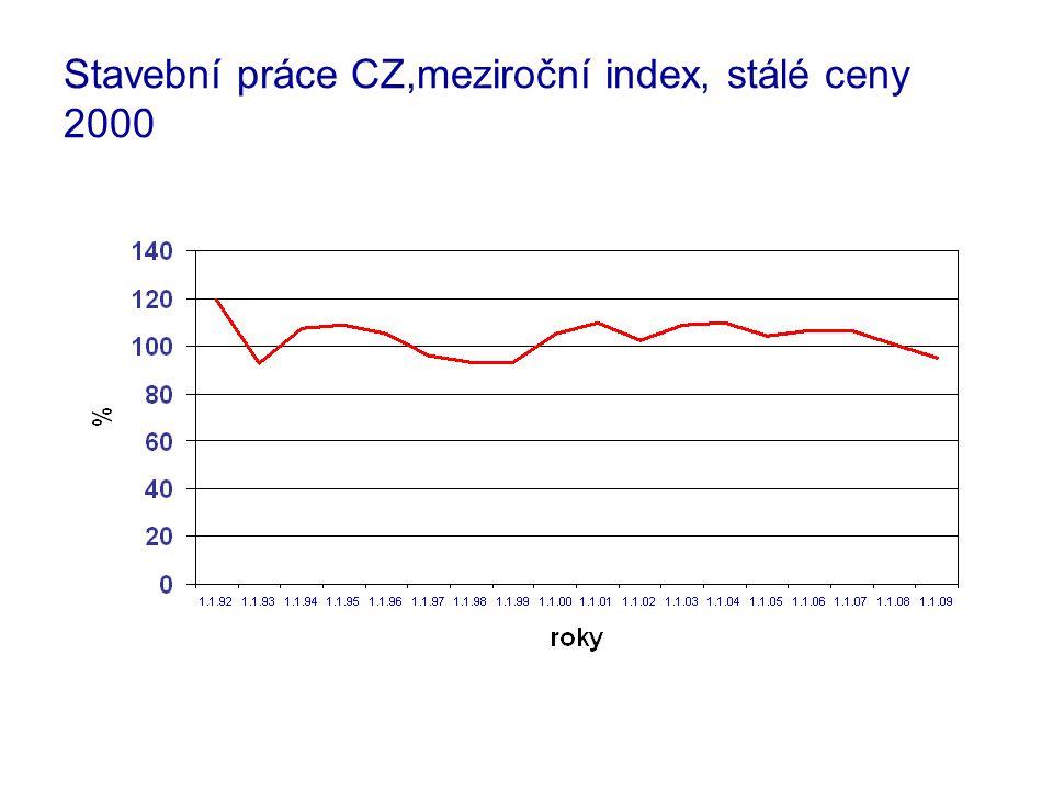 Stavební práce CZ,meziroční index, stálé ceny 2000