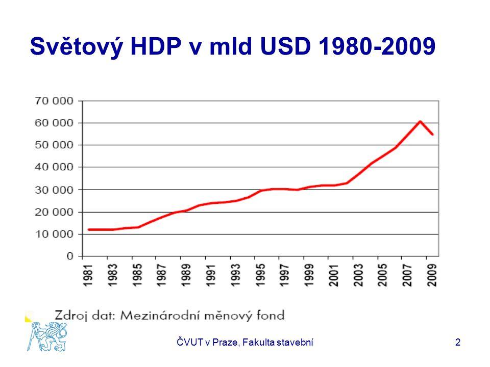 Vývoj ekonomiky 2010 EU27 HDP 2Q 2010 Mezičtvrtletně +1,0%, meziročně +1,9%, (1Q: +0,3%, +0,8%) DE HDP 2Q 2010 +2,2% +3,7% ( +0,5%, +2,0%) CZ HDP 2Q 2010 +0,8% +2,2% ( +0,3%, +0,9%) USA HDP 2Q 2010 +0,4% +3,0% ( +0,9%, +2,4%) JAP HDP 2Q 2010 +0,1% +1,4% ( +1,1%, +0,9%) ČVUT v Praze, Fakulta stavební3