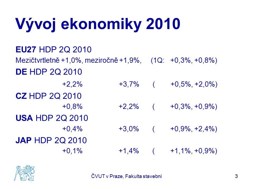 Vývoj ekonomiky 2010 EU27 HDP 2Q 2010 Mezičtvrtletně +1,0%, meziročně +1,9%, (1Q: +0,3%, +0,8%) DE HDP 2Q 2010 +2,2% +3,7% ( +0,5%, +2,0%) CZ HDP 2Q 2