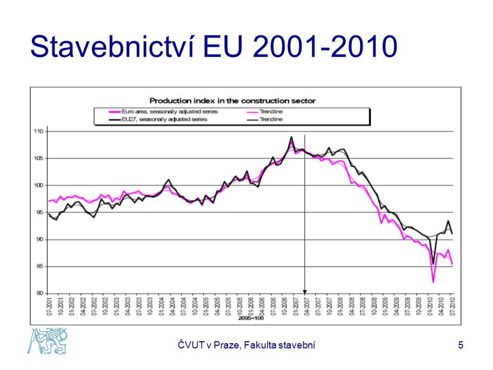 Stavebnictví EU 2009 Stavební průmysl EU 27 1.173 mld EUR (1.305 r.2008) 29.325 mld CZK (33.277) 9,9 %HDP (10,4) 14,9 mil.zam (16,3), 7,1% EU zam.