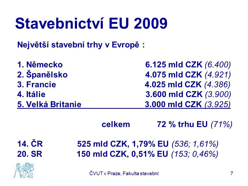 Stavebnictví EU 2009 Největší stavební trhy v Evropě : 1. Německo 6.125 mld CZK (6.400) 2. Španělsko 4.075 mld CZK (4.921) 3. Francie 4.025 mld CZK (4