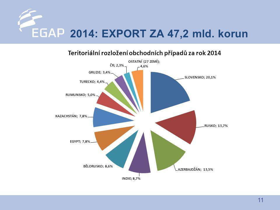 11 2014: EXPORT ZA 47,2 mld. korun