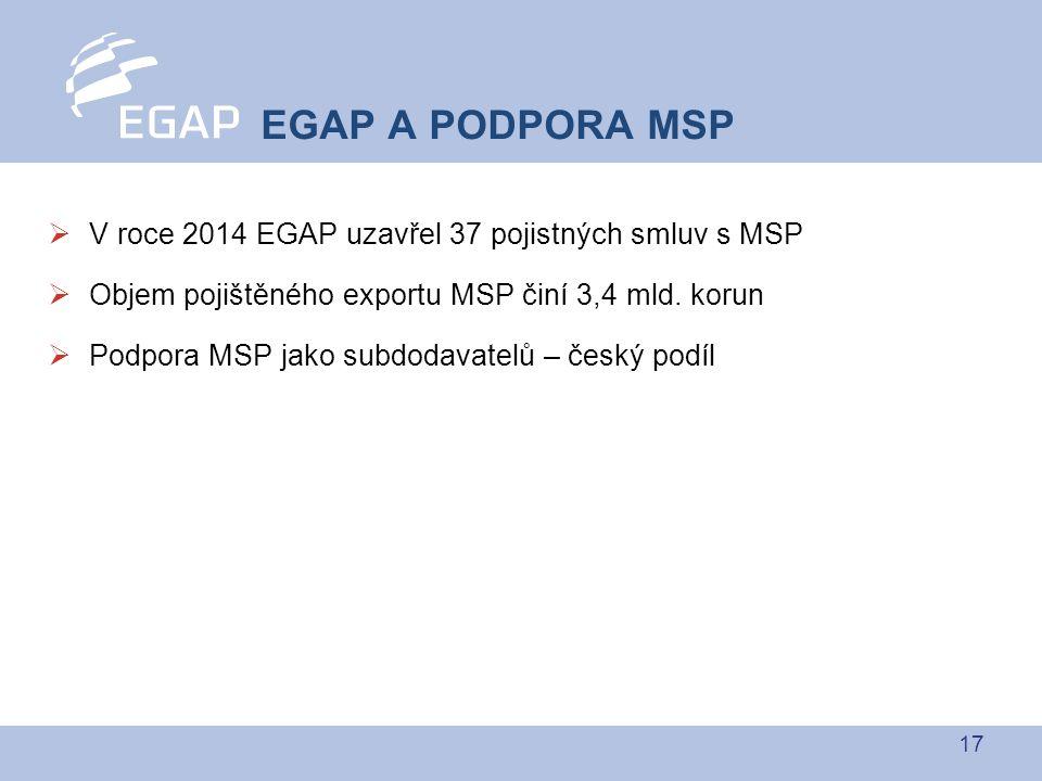 17  V roce 2014 EGAP uzavřel 37 pojistných smluv s MSP  Objem pojištěného exportu MSP činí 3,4 mld.