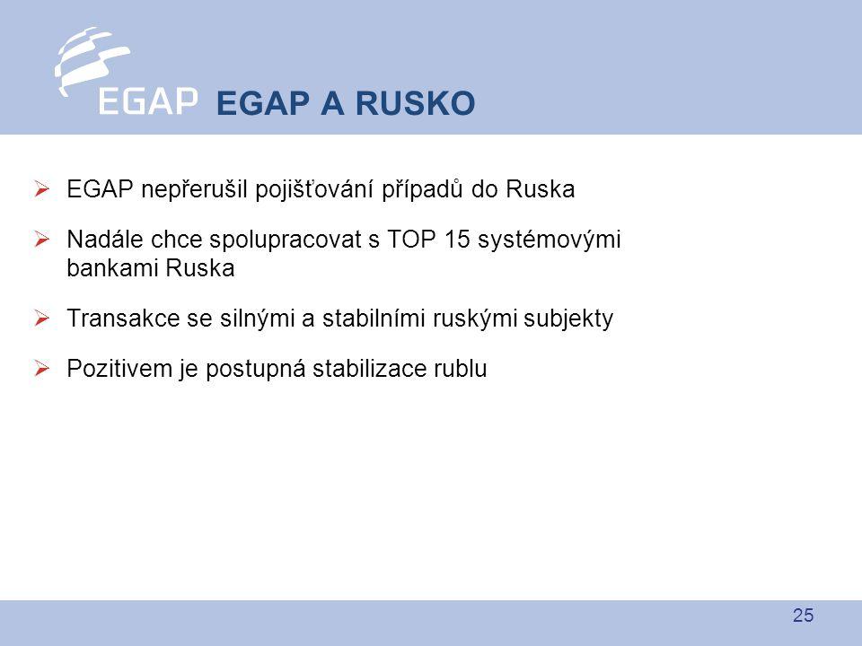 25  EGAP nepřerušil pojišťování případů do Ruska  Nadále chce spolupracovat s TOP 15 systémovými bankami Ruska  Transakce se silnými a stabilními ruskými subjekty  Pozitivem je postupná stabilizace rublu EGAP A RUSKO