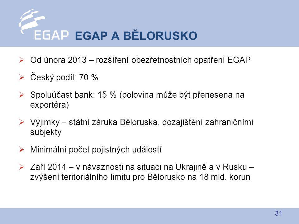 31  Od února 2013 – rozšíření obezřetnostních opatření EGAP  Český podíl: 70 %  Spoluúčast bank: 15 % (polovina může být přenesena na exportéra)  Výjimky – státní záruka Běloruska, dozajištění zahraničními subjekty  Minimální počet pojistných událostí  Září 2014 – v návaznosti na situaci na Ukrajině a v Rusku – zvýšení teritoriálního limitu pro Bělorusko na 18 mld.