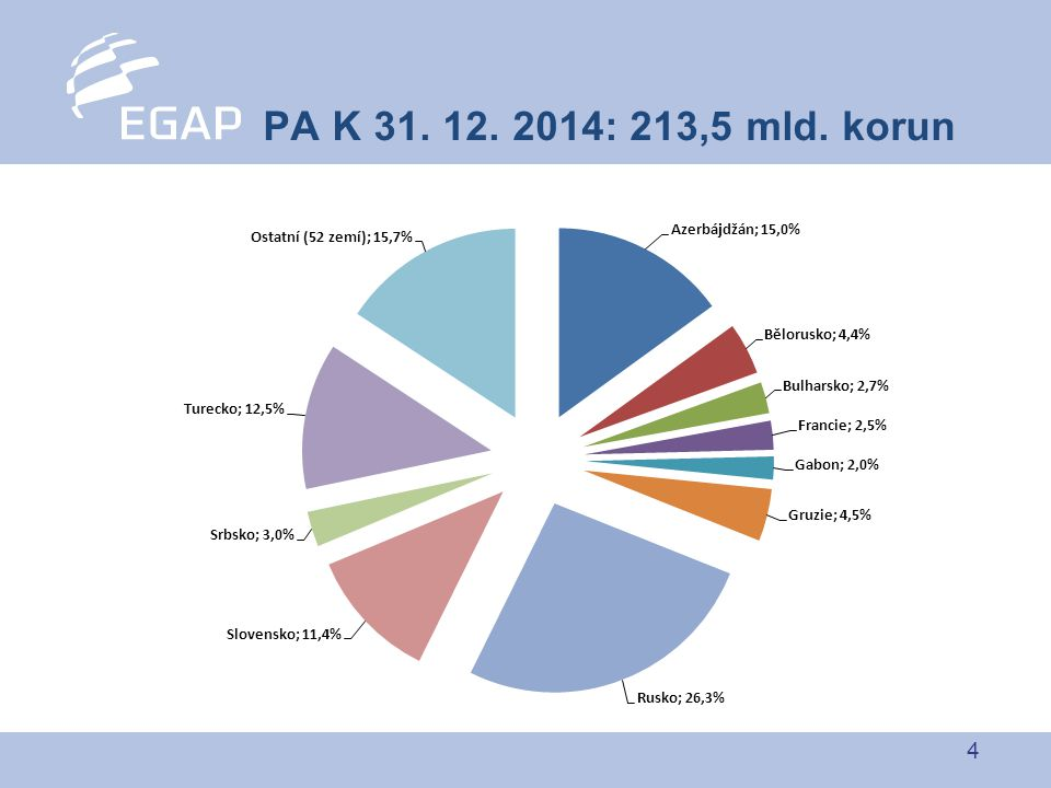 15  Semináře EGAP (i ve spolupráci s bankami) navštívilo za rok téměř 1500 podnikatelů  Balíček 8 produktů EGAP přímo pro MSP  Pojišťujeme faktury už od 100.000,-Kč  Nová smlouva s KUPEG PODPORA MSP
