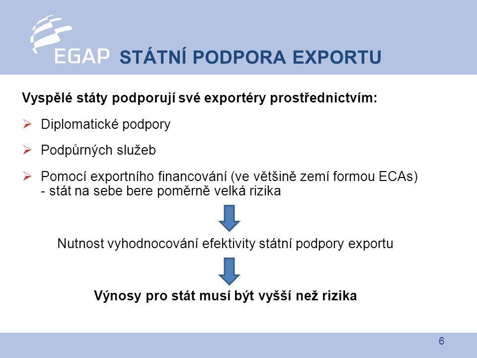 6 Vyspělé státy podporují své exportéry prostřednictvím:  Diplomatické podpory  Podpůrných služeb  Pomocí exportního financování (ve většině zemí formou ECAs) - stát na sebe bere poměrně velká rizika Nutnost vyhodnocování efektivity státní podpory exportu Výnosy pro stát musí být vyšší než rizika STÁTNÍ PODPORA EXPORTU
