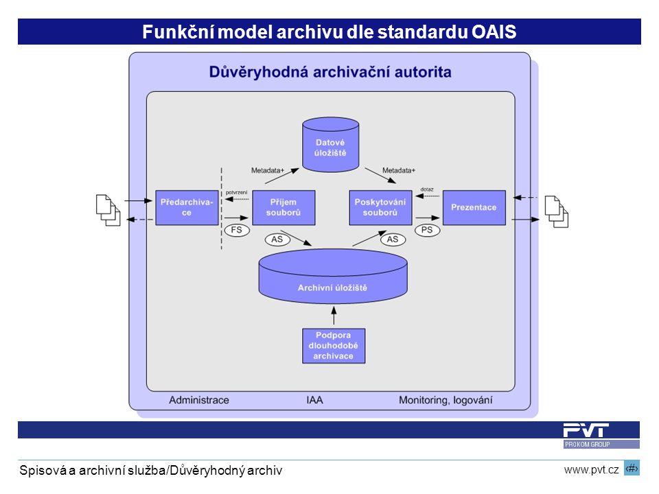 16 www.pvt.cz Spisová a archivní služba/Důvěryhodný archiv Funkční model archivu dle standardu OAIS