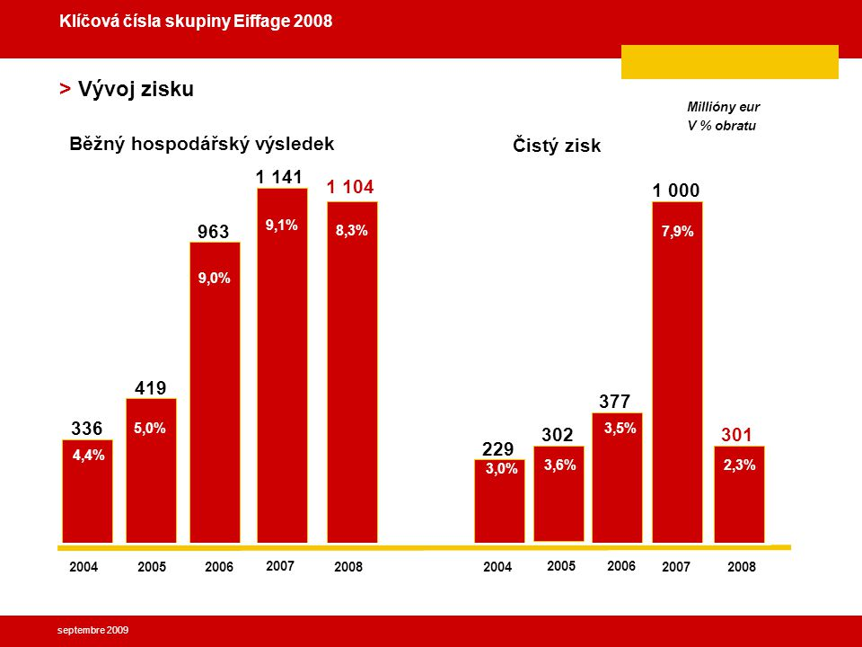 septembre 2009 > Akcionáři k 30 červnu 2009 Effaime 8,3 % Veřejnost 38 % Vlastní akcie 3,1 % Zaměstnanci 24,4 % Groupama 6,2 % Klíčová čísla skupiny Eiffage 2008 CDC 20 %