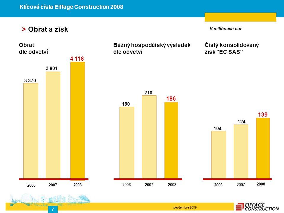 septembre 2009 7 Běžný hospodářský výsledek dle odvětví 2006 210 2007 Čistý konsolidovaný zisk