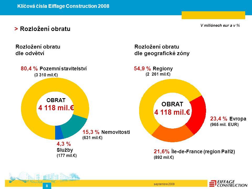 septembre 2009 8 21,6% Île-de-France (region Paříž) (892 mil.€) 15,3 % Nemovitosti (631 mil.€) 4,3 % Služby (177 mil.€) 80,4 % Pozemní stavitelství (3 310 mil.€) 54,9 % Regiony (2 261 mil.€) 23,4 % Evropa (965 mil.