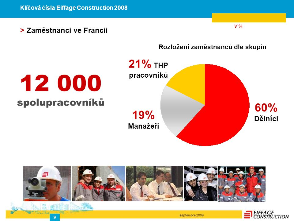 septembre 2009 9 12 000 spolupracovníků 60% Dělníci 19% Manažeři 21% THP pracovníků > Zaměstnanci ve Francii V % Rozložení zaměstnanců dle skupin Klíčová čísla Eiffage Construction 2008