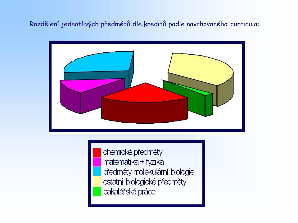 Rozdělení jednotlivých předmětů dle kreditů podle navrhovaného curricula: