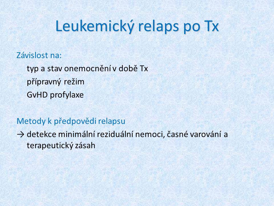 Leukemický relaps po Tx Závislost na: typ a stav onemocnění v době Tx přípravný režim GvHD profylaxe Metody k předpovědi relapsu → detekce minimální r