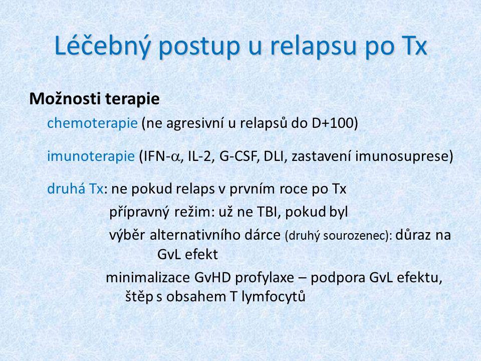 Léčebný postup u relapsu po Tx Možnosti terapie chemoterapie (ne agresivní u relapsů do D+100) imunoterapie (IFN- , IL-2, G-CSF, DLI, zastavení imuno