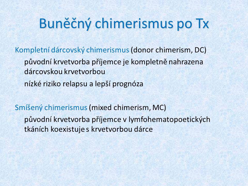 Buněčný chimerismus po Tx Kompletní dárcovský chimerismus (donor chimerism, DC) původní krvetvorba příjemce je kompletně nahrazena dárcovskou krvetvor
