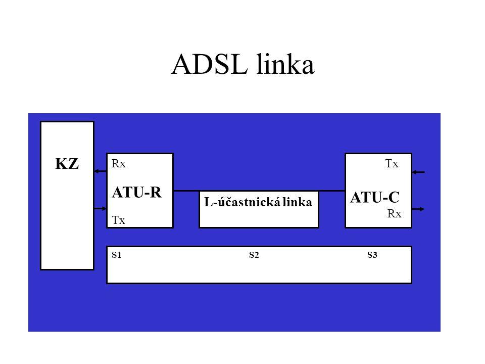 ADSL linka L-účastnická linka Rx ATU-R Tx ATU-C Rx S1 S2 S3 KZ