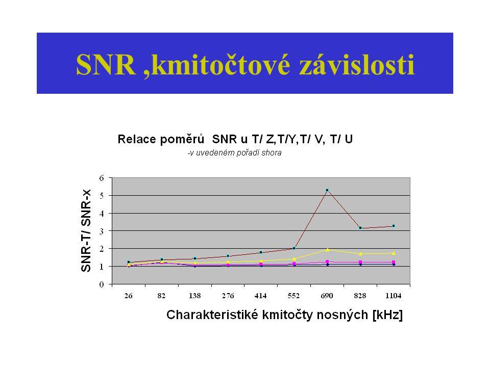 SNR,kmitočtové závislosti