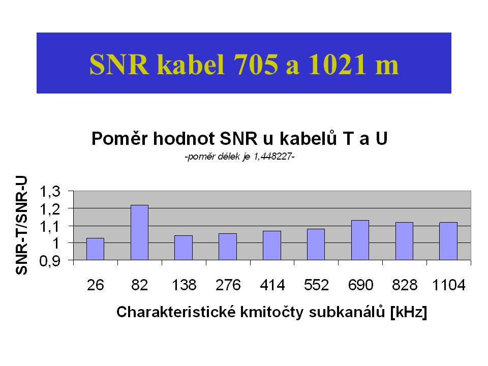 SNR,kabel 705 a 3608 m