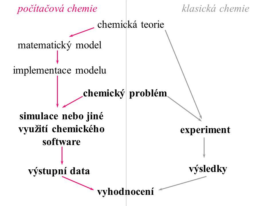 chemický problém chemická teorie experiment výsledky vyhodnocení matematický model implementace modelu simulace nebo jiné využití chemického software