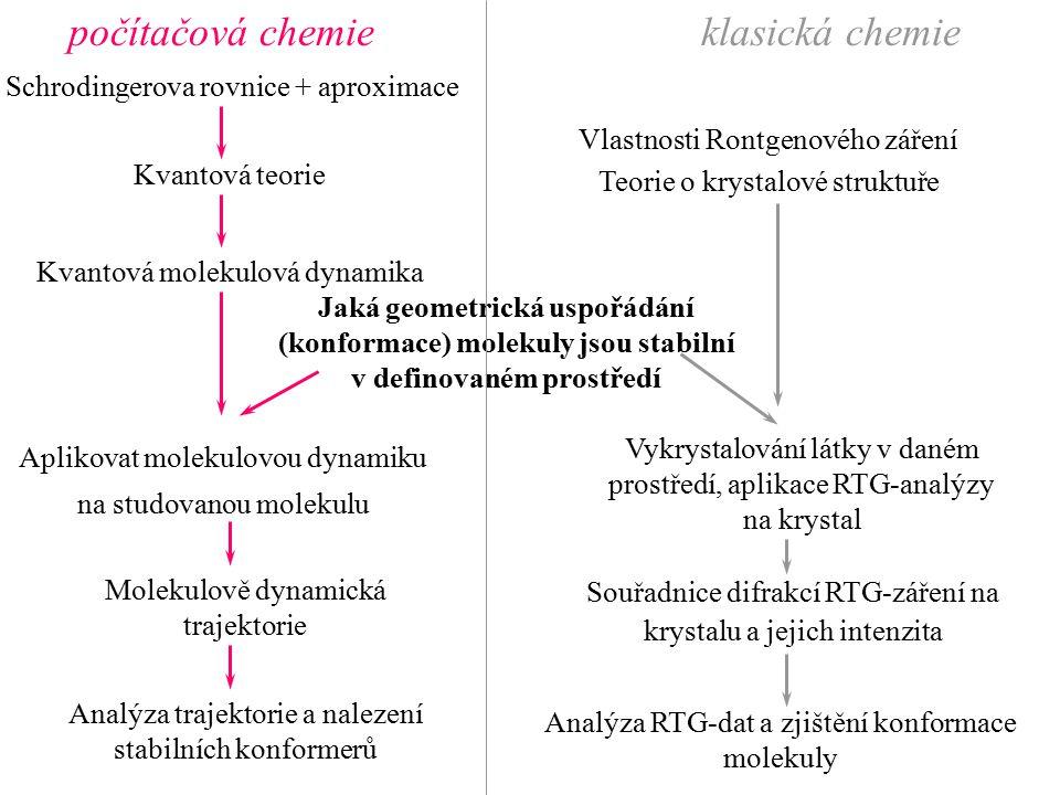 Jaká geometrická uspořádání (konformace) molekuly jsou stabilní v definovaném prostředí Vlastnosti Rontgenového záření Teorie o krystalové struktuře V
