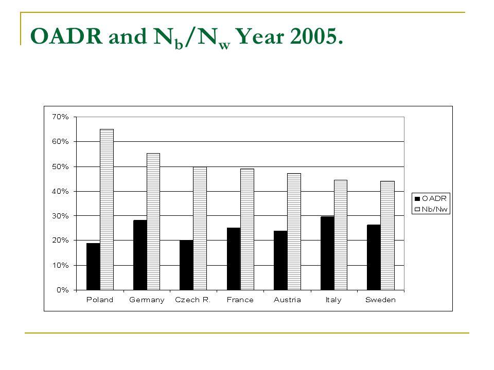 OADR and N b /N w Year 2005.