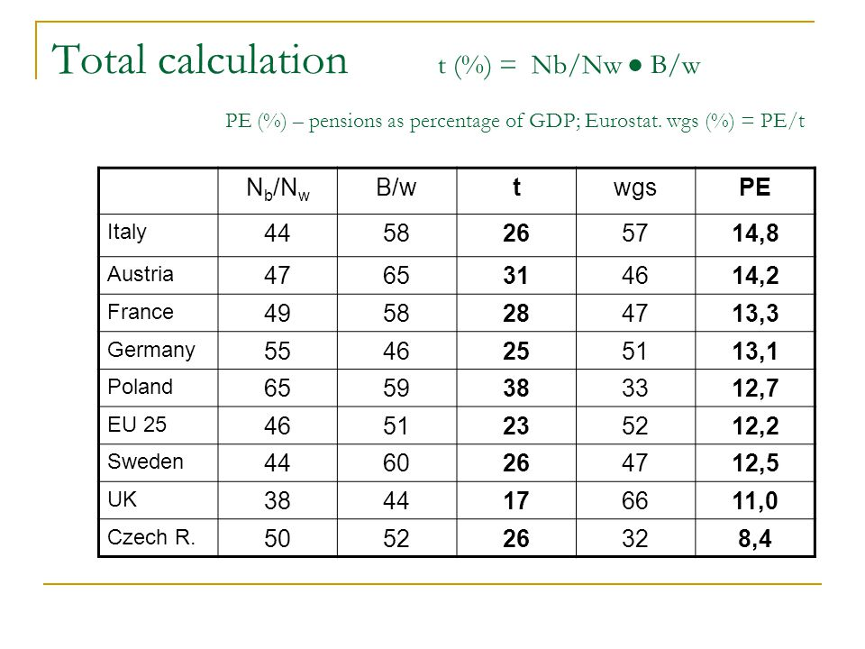 Total calculation t (%) = Nb/Nw ● B/w PE (%) – pensions as percentage of GDP; Eurostat. wgs (%) = PE/t N b /N w B/wtwgsPE Italy 4458265714,8 Austria 4