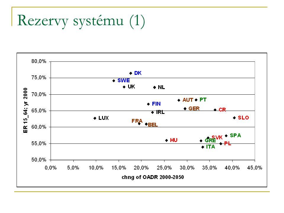 Rezervy systému (1)