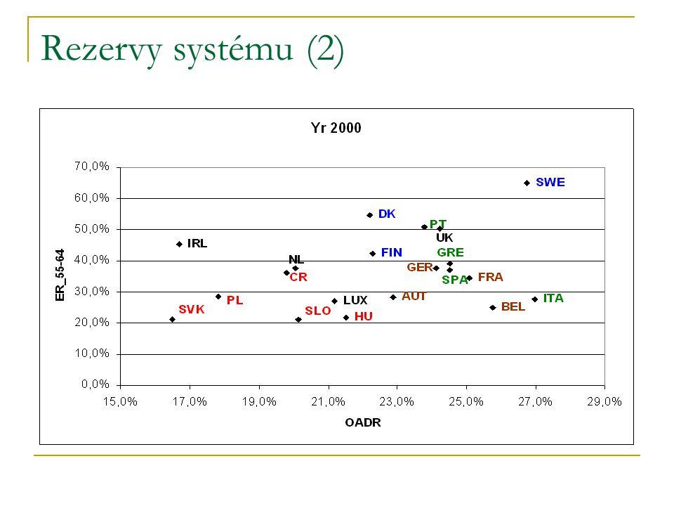 Rezervy systému (2)