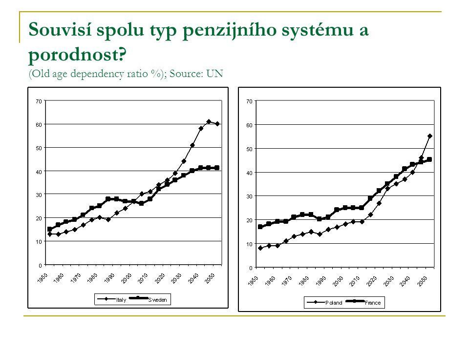Souvisí spolu typ penzijního systému a porodnost (Old age dependency ratio %); Source: UN