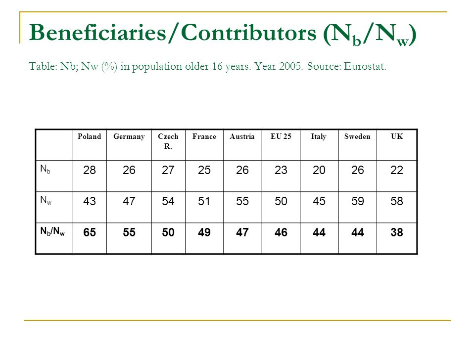 Beneficiaries/Contributors (N b /N w ) Table: Nb; Nw (%) in population older 16 years. Year 2005. Source: Eurostat. PolandGermanyCzech R. FranceAustri