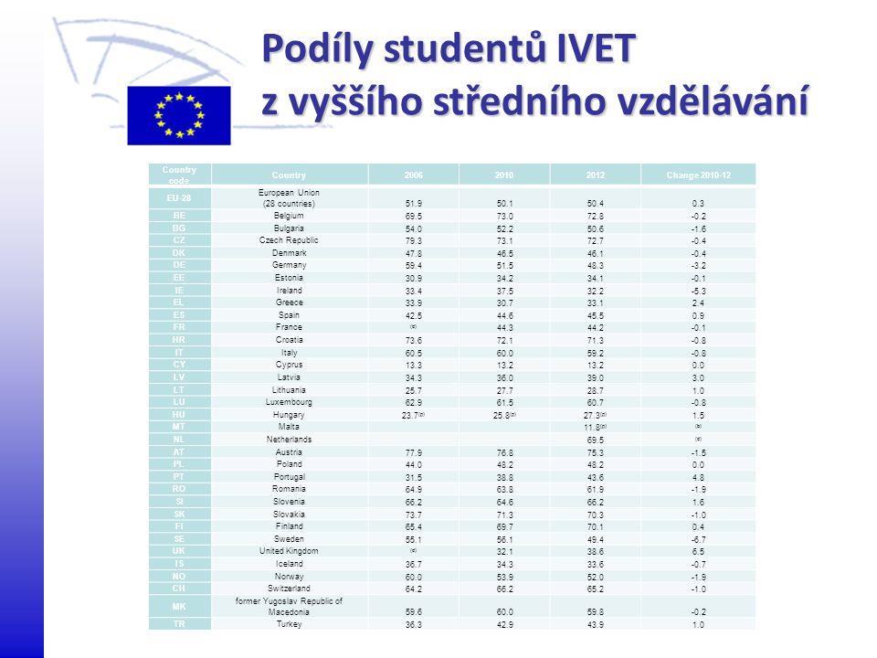 Podíly studentů IVET z vyššího středního vzdělávání Country code Country200620102012Change 2010-12 EU-28 European Union (28 countries) 51.950.150.40.3