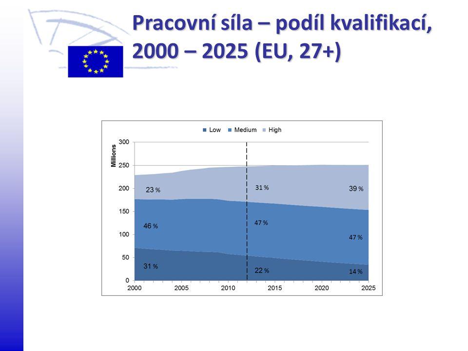 Pracovní síla – podíl kvalifikací, 2000 – 2025 (EU, 27+)