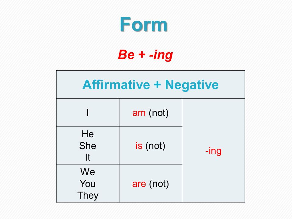 Be + -ing Affirmative + Negative Iam (not) -ing He She It is (not) We You They are (not)